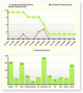 Charts-screen